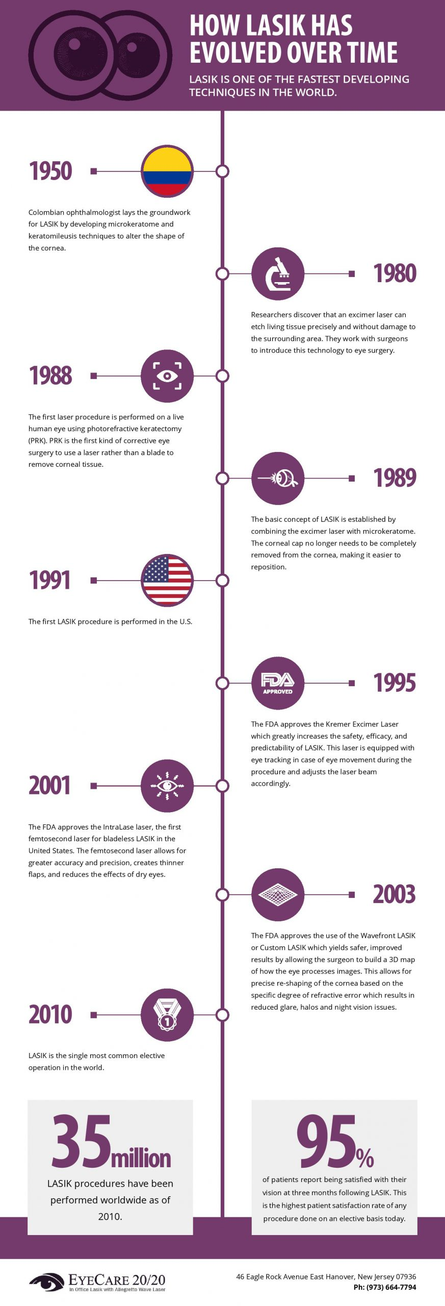 How Lasik Has Evolved Over Time